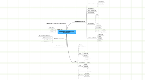 Mind Map: Collaboration Functional Overview (MS-SHAREPOINT)