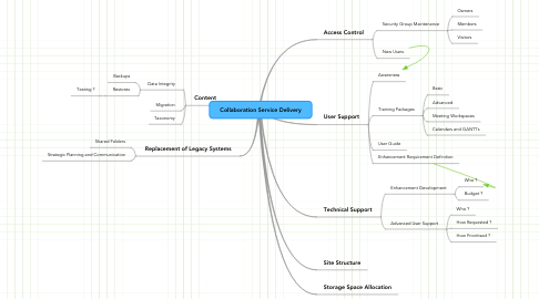 Mind Map: Collaboration Service Delivery