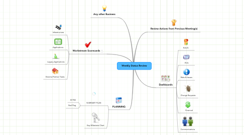 Mind Map: Weekly Status Review