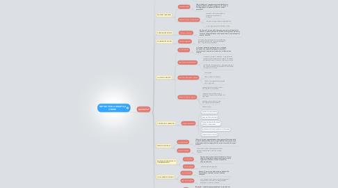 Mind Map: METODI PER LA DIDATTICA ONLINE