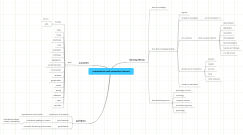 Mind Map: connectivism and immersive internet