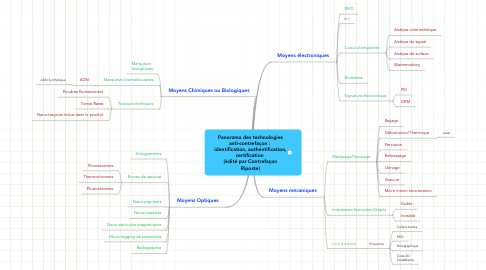 Mind Map: Panorama des technologies anti-contrefaçon :  identification, authentification, certification  (édité par Contrefaçon Riposte)