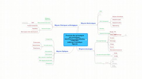 Mind Map: Panorama des technologiesanti-contrefaçon :  identification, authentification,certification  (édité par ContrefaçonRiposte)