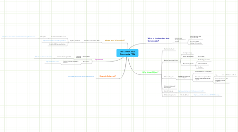 Mind Map: The London Java