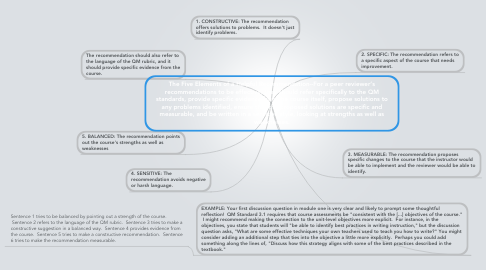 Mind Map: The Five Elements of a Helpful Recommendation--For a peer reviewer's recommendations to be effective, they should refer specifically to the QM standards, provide specific evidence from the course itself, propose solutions to any problems identified, ensure that the proposed solutions are specific and measurable, and be written in a sensitive style, looking at strengths as well as weaknesses.