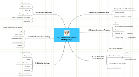 Mind Map: The Online Communication Strategy Steps
