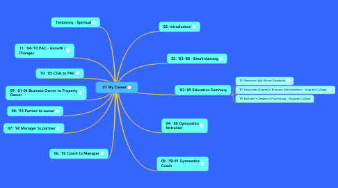 Mind Map: 01 My Career