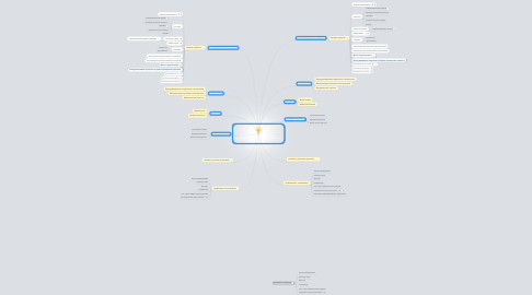 """Mind Map: Живой Тренинг """"Упреждение и урегулирование конфликтов в клинике"""" Киев, Украина"""