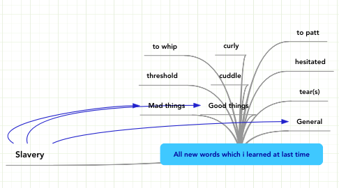Mind Map: All new words which i learned at last time