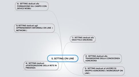 Mind Map: IL SETTING ON LINE