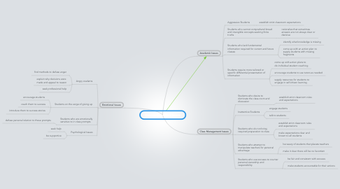 Mind Map: Common Student Issues