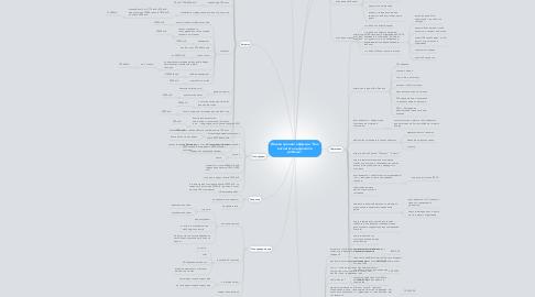 """Mind Map: Живой тренинг оффлайн """"Как воспитать одаренного ребенка"""""""