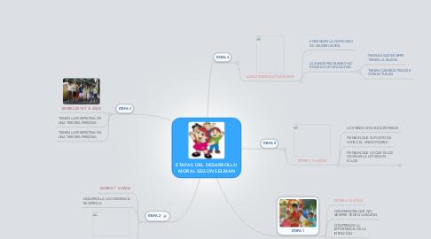 Mind Map: ETAPAS DEL DESARROLLO MORAL SEGÚN SELMAN
