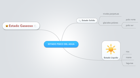 Mind Map: ESTADO FISICO DEL AGUA