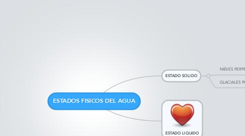 Mind Map: ESTADOS FISICOS DEL AGUA