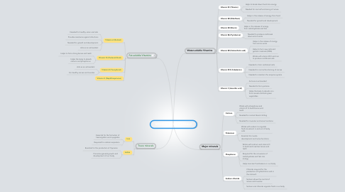 Mind Map: VITAMINS AND MINERALS