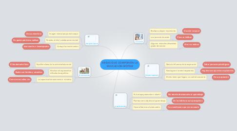 Mind Map: AREAS QUE COMPONEN LA EDUCACIÓN MOTRIZ