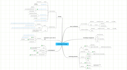 Mind Map: technological strategy