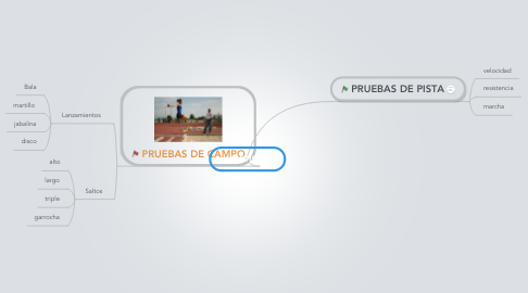 Mind Map: ATLETISMO