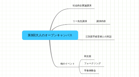 Mind Map: 第3回大人のオープンキャンパス