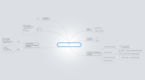 Mind Map: Programming Fundementals
