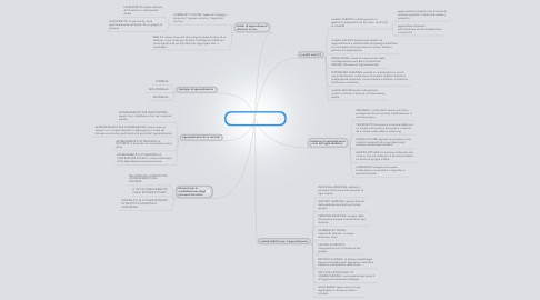 Mind Map: didattica e apprendimento     on line