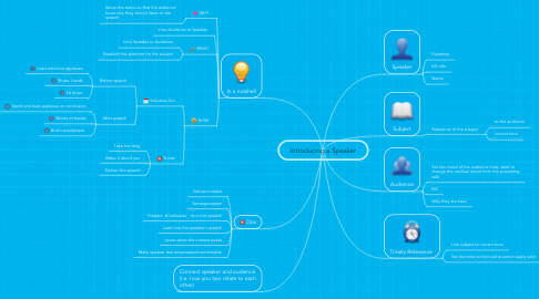 Mind Map: Introducing a Speaker