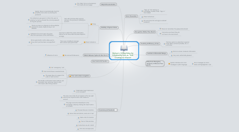 Mind Map: Nielsen's 10 Heuristics for ticketmaster.com.au. Task: Creating an Account