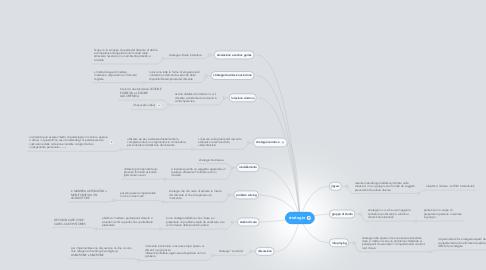 Mind Map: strategie