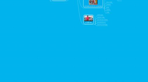 Mind Map: REGLAMENTO DEL FÚTBOL