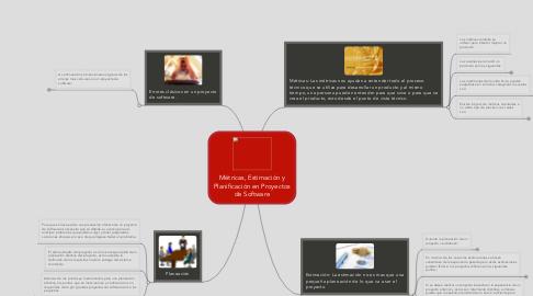 Mind Map: Métricas, Estimación y Planificación en Proyectos de Software