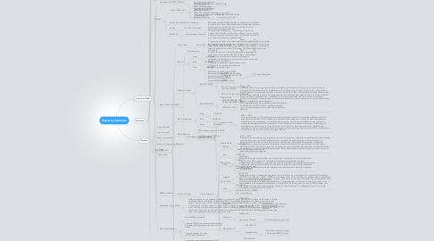 Mind Map: Marketing Multinível