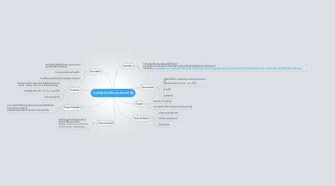 Mind Map: การประยุกต์การใช้งานคอมพิวเตอร์