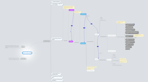 Mind Map: Market Reserach