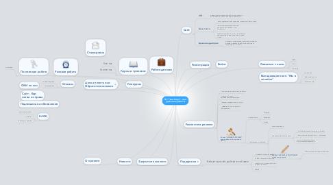 """Mind Map: ТЦ """"Твой Старт""""- сайт удаленной работы"""