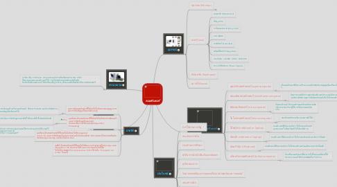 Mind Map: คอมพิวเตอร์