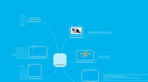 Mind Map: คอมพิวเติอร์