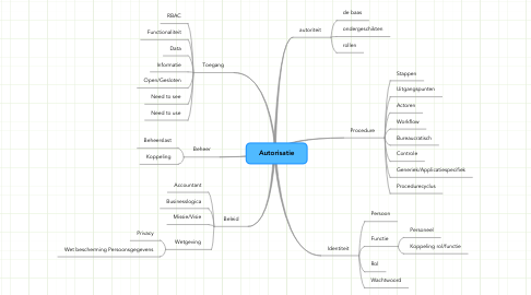 Mind Map: Autorisatie