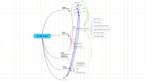 Mind Map: JVL Web Project