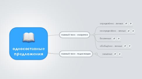 Mind Map: односоставные предложения