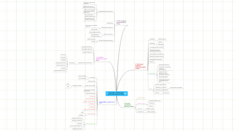 Mind Map: Teknologian mahdollisuudet ymmärtävän oppimisen tukena