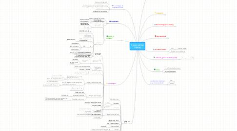 Mind Map: Samenvatting Vrijdag
