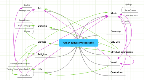 Mind Map: Urban culture Photography