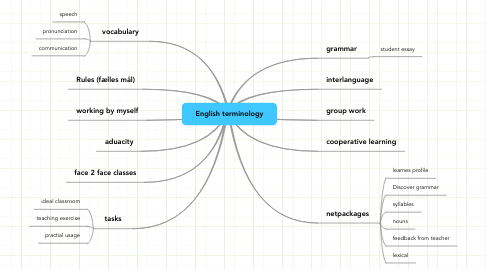 Mind Map: English terminology