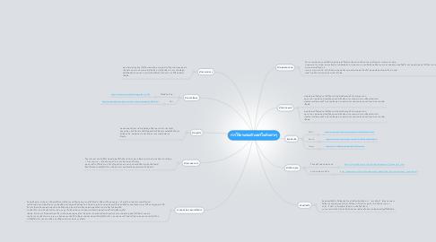 Mind Map: การใช้งานคอมพิวเตอร์ในด้านต่างๆ