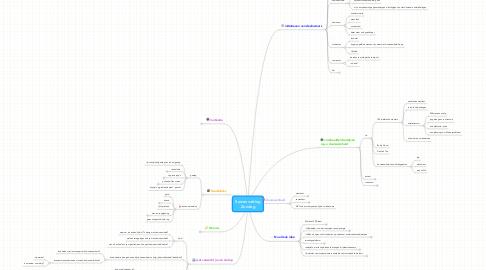 Mind Map: SamenvattingZondag