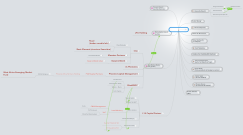 Mind Map: Claude Guéant
