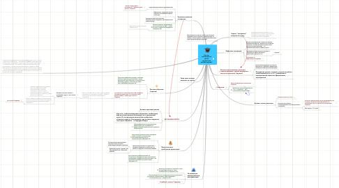 Mind Map: Как вы мотивируете своих слушателей онлайн курсов?