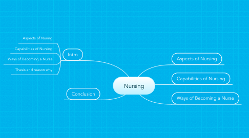 Mind Map: Nursing