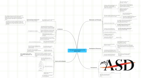 Mind Map: The Impact of Ancient Greece on the